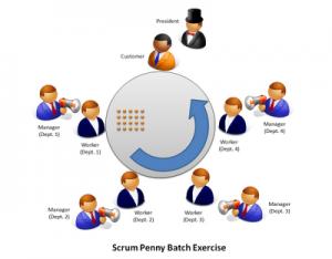 scrum penny batch exercise illustration